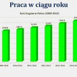 pracawciaguroku2015